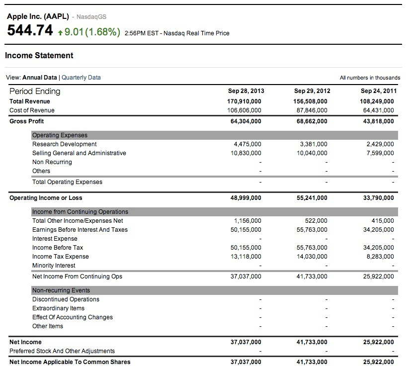 Пример отчета о доходах Apple (AAPL)